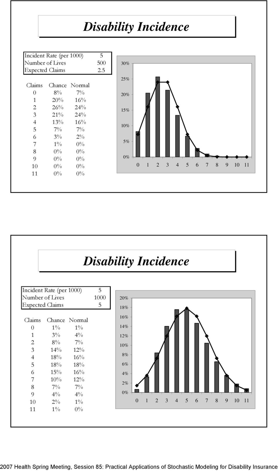 0% % 0% % 0% % 0% 0 6 7 8 9 0 Disability Incidence Incident Rate (per 000) Number of Lives Expected