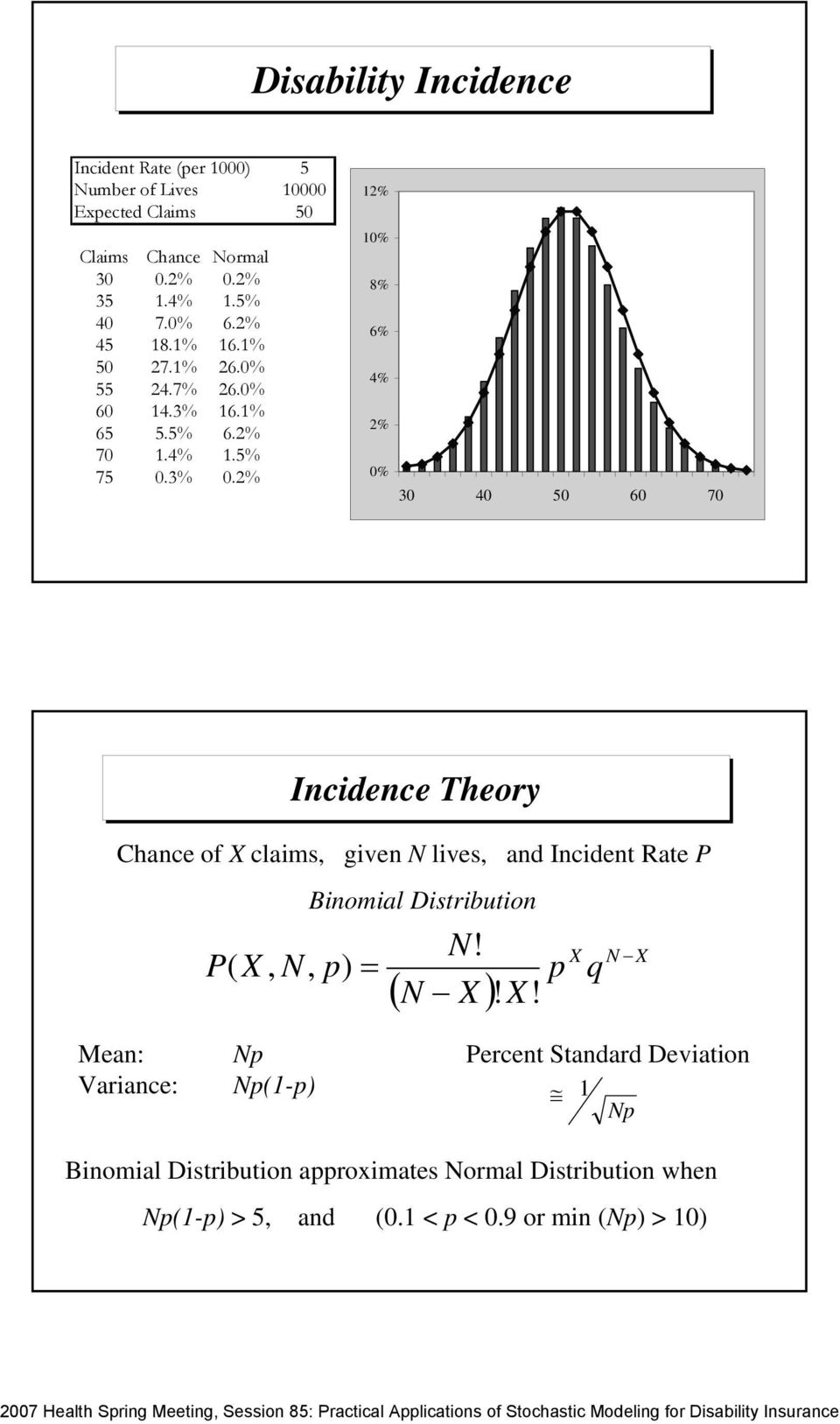 % 0000 0 % 0% 8% 6% % % 0% 0 0 0 60 70 Incidence Theory Chance of X claims, given N lives, and Incident Rate P P( X, N, p) =