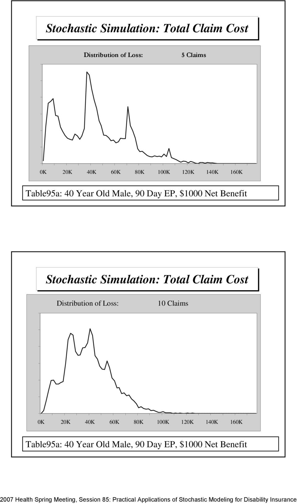 Net Benefit Stochastic Simulation: Total Claim Cost 0.06 Distribution of Loss: 0 Claims 0.