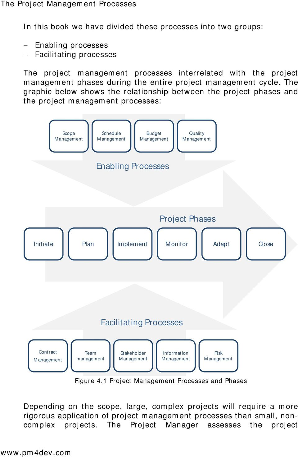 The graphic below shows the relationship between the project phases and the project management processes: Scope Management Schedule Management Budget Management Quality Management Enabling Processes