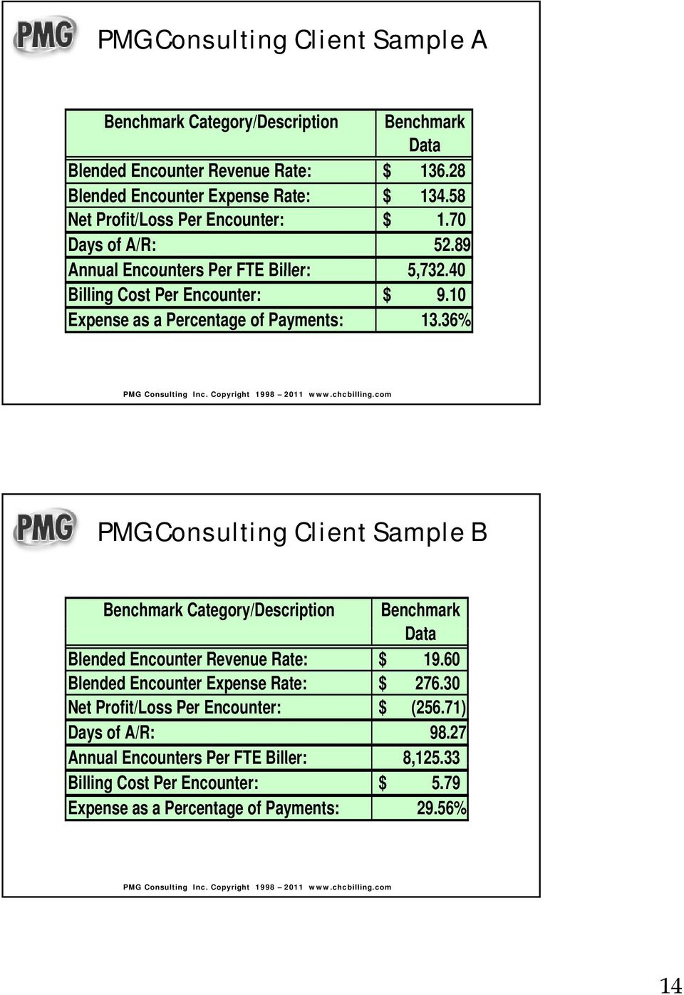 10 Expense as a Percentage of Payments: 13.36% PMG Consulting Client Sample B Benchmark Category/Description Benchmark Data Blended Encounter Revenue Rate: $ 19.