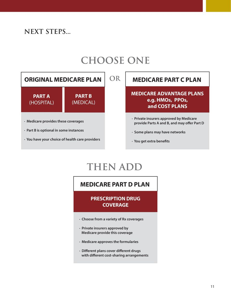 by Medicare provide Parts A and B, and may offer Part D Some plans may have networks You get extra benefits THEN ADD MEDICARE PART D PLAN PRESCRIPTION DRUG COVERAGE Choose