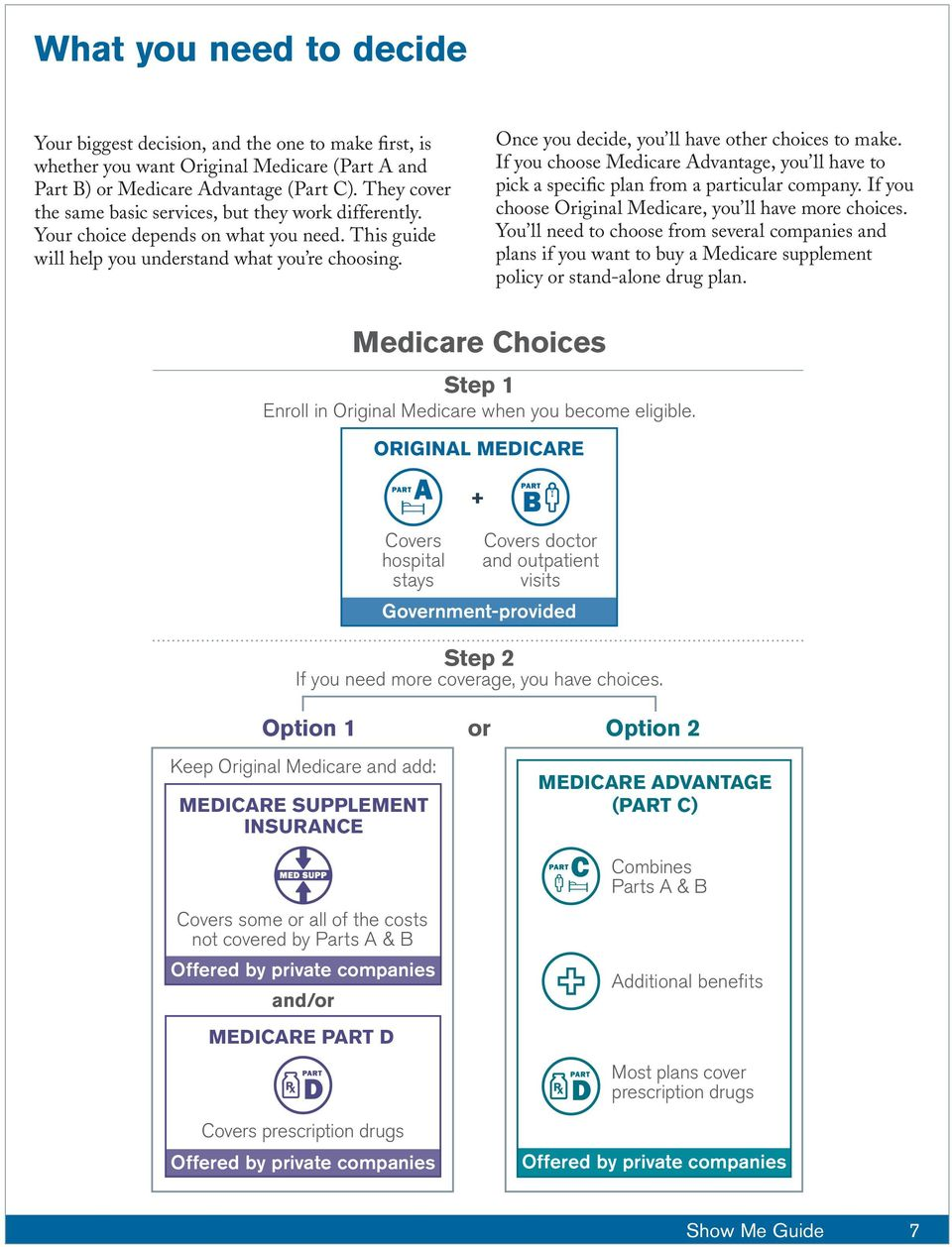 Once you decide, you ll have other choices to make. If you choose Medicare Advantage, you ll have to pick a specific plan from a particular company.
