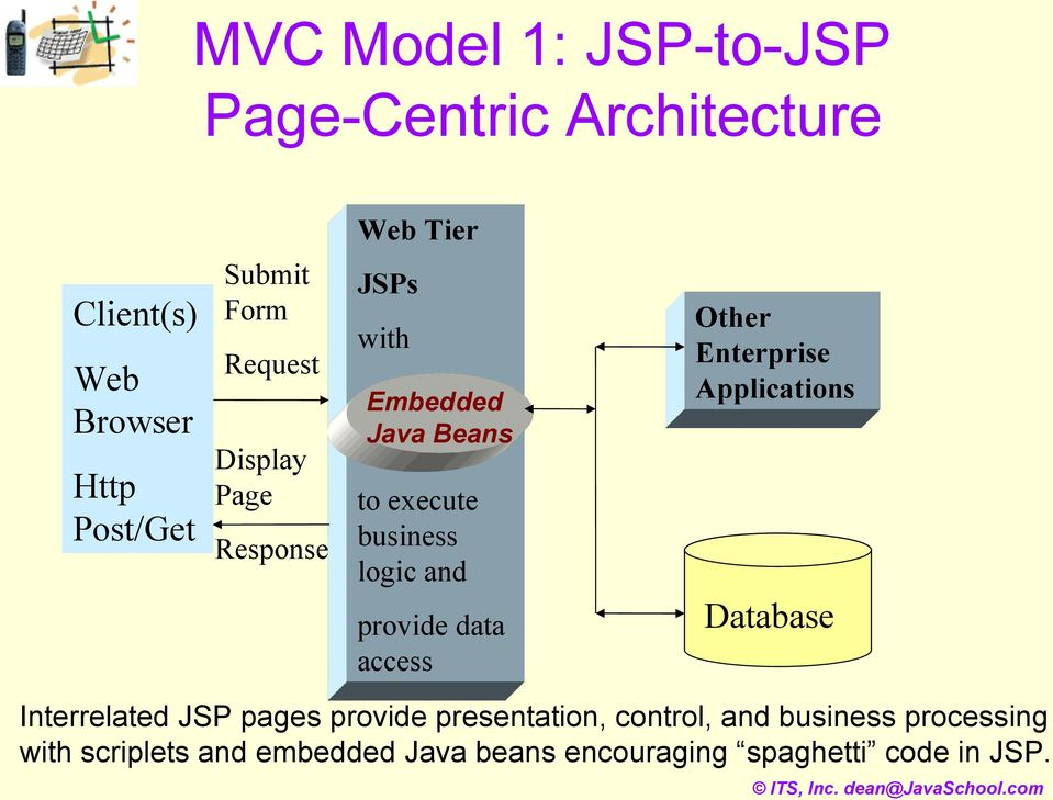 Other Enterprise Applications Database Interrelated JSP pages provide presentation, control, and business
