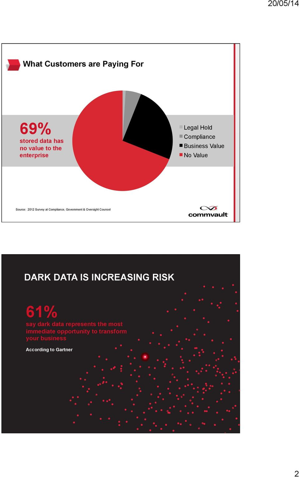 Counsel DARK DATA IS INCREASING RISK 61% say dark data represents the most immediate opportunity