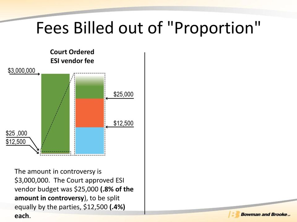 The Court approved ESI vendor budget was $25,000 (.