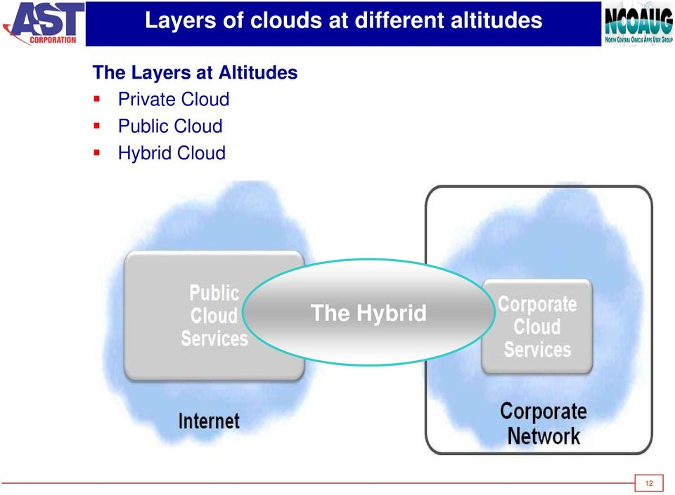 Altitudes Private Cloud