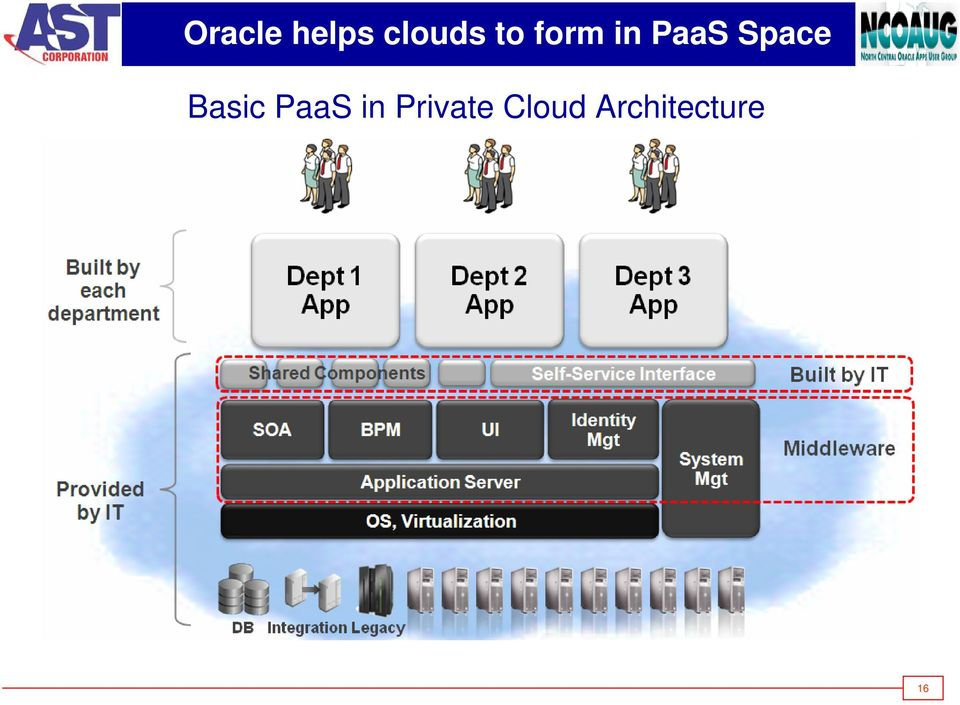 Basic PaaS in Private