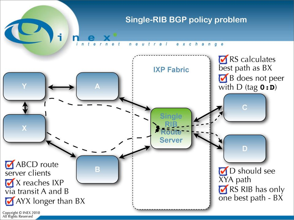 ABCD route server clients X reaches IXP via transit A and B AYX