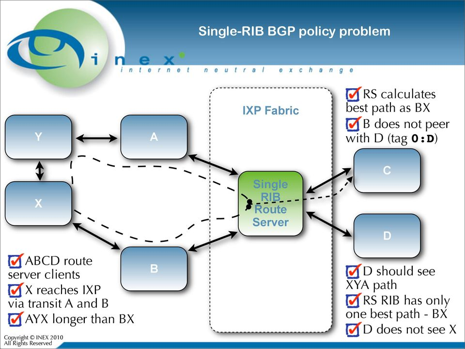 route server clients X reaches IXP via transit A and B AYX longer than