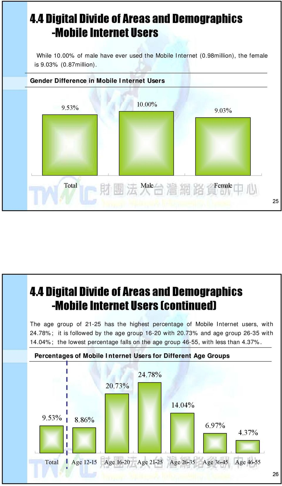 4 Digital Divide of Areas and Demographics -Mobile Internet Users (continued) The age group of 21-25 has the highest percentage of Mobile Internet users, with 24.