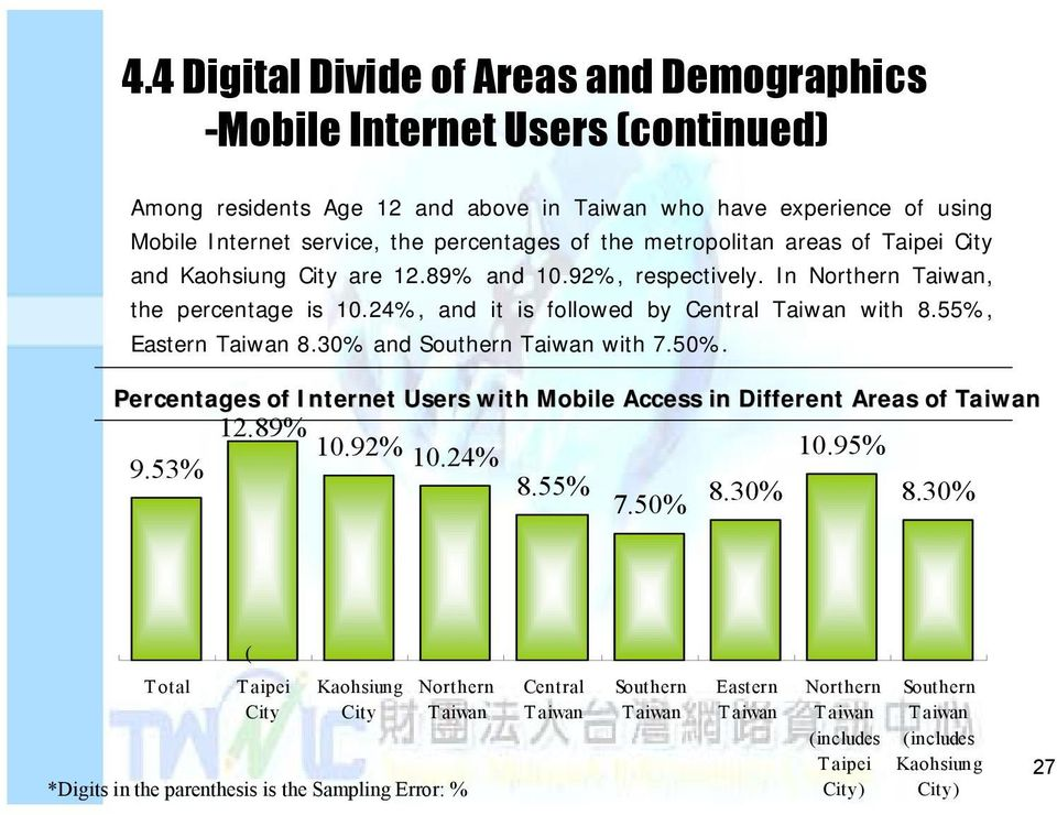 30% and Southern with 7.50%. Percentages of Internet Users with Mobile Access in Different Areas of 12.89% 10.92% 9.53% 10.24% 10.95% 8.55% 7.50% 8.30% 8.30% ( 5.49) Total ( 15.90) ( 20.89) ( 8.
