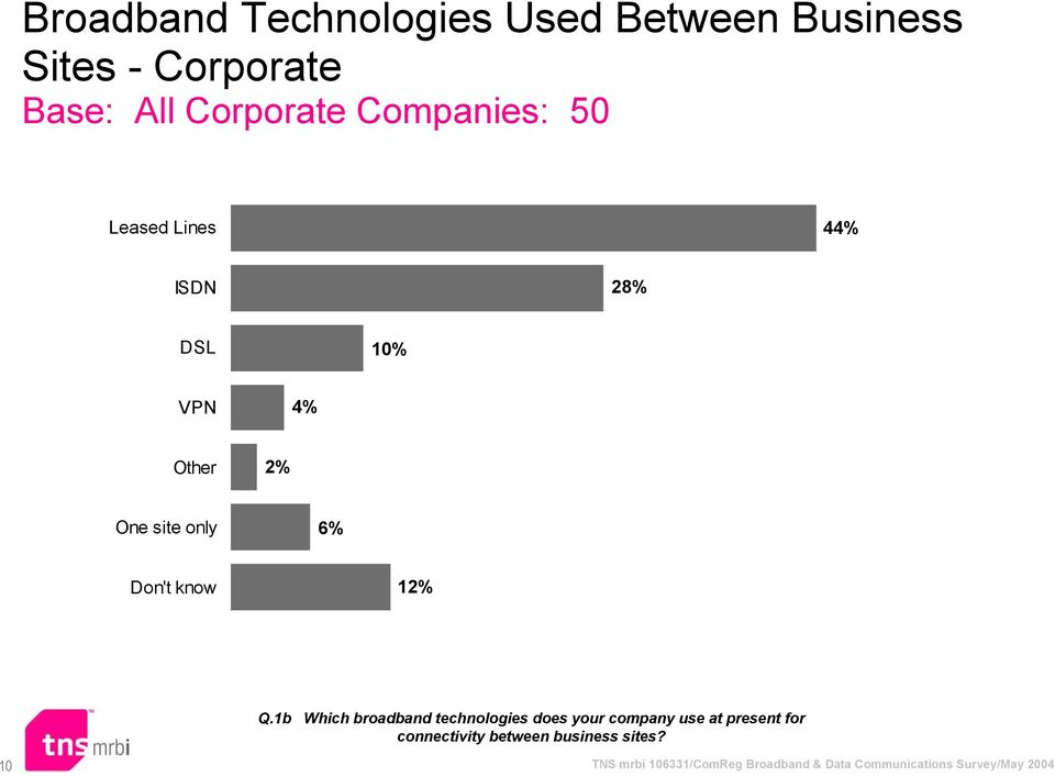 1b Which broadband technologies does your company use at present for connectivity