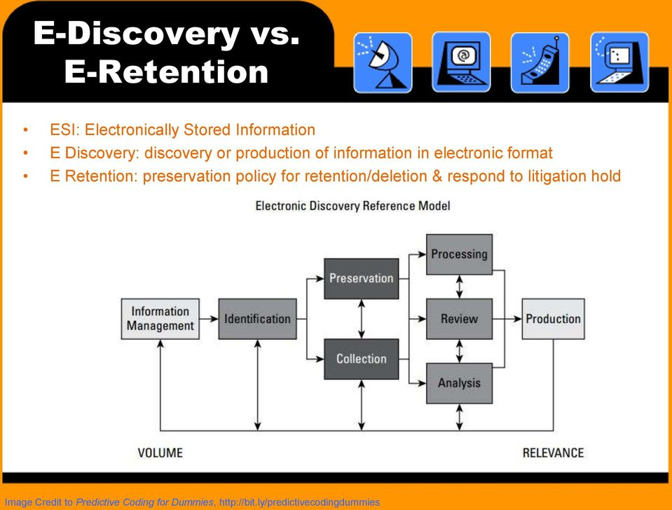 production of information in electronic format E Retention: preservation