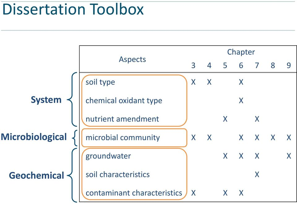 Microbiological microbial community X X X X X X groundwater X X
