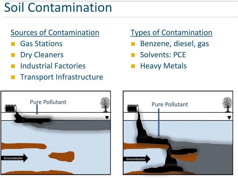 Types of Contamination Benzene, diesel, gas Solvents: PCE