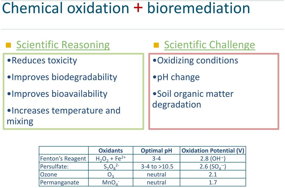 organic matter degradation Oxidants Optimal ph Oxidation Potential (V) Fenton s Reagent H 2 O 2 + Fe 2+ 3-4 2.