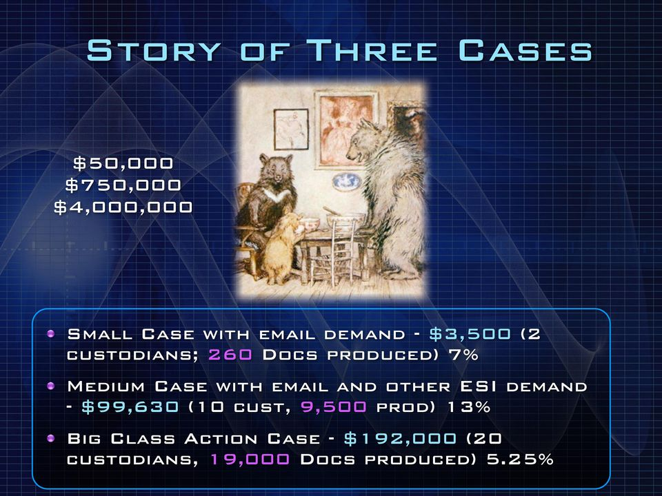 Case with email and other ESI demand - $99,630 (10 cust, 9,500 prod)