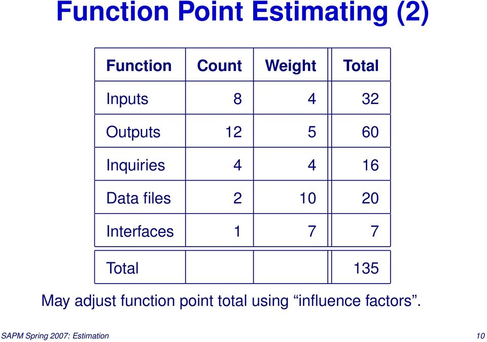 10 20 Interfaces 1 7 7 Total 135 May adjust function point