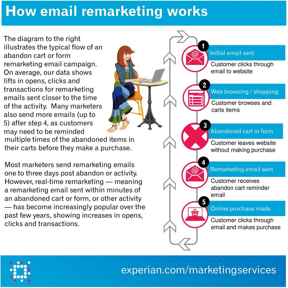 Many marketers also send more emails (up to 5) after step 4, as customers may need to be reminded multiple times of the abandoned items in their carts before they make a purchase.