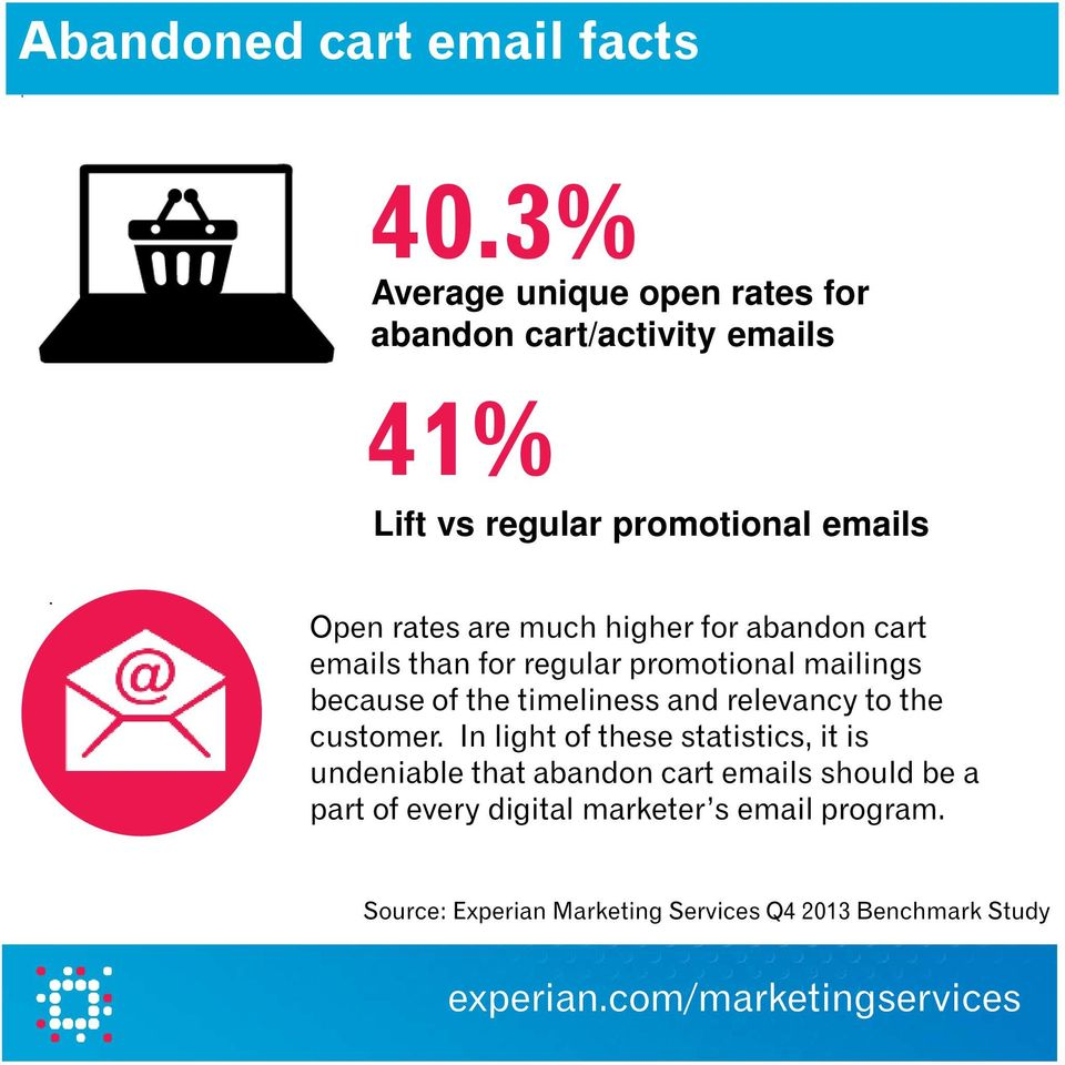 much higher for abandon cart emails than for regular promotional mailings because of the timeliness and relevancy to