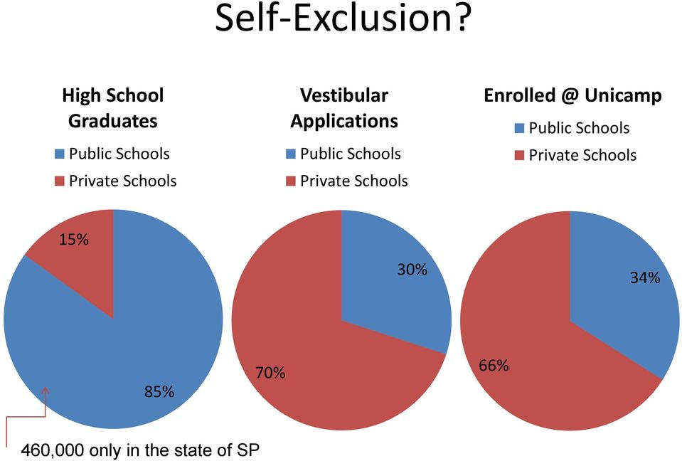 Vestibular Applications Public Schools Private Schools