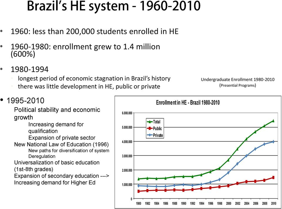 1995-2010 Political stability and economic growth Increasing demand for qualification Expansion of private sector New National Law of Education (1996) New paths for diversification of system