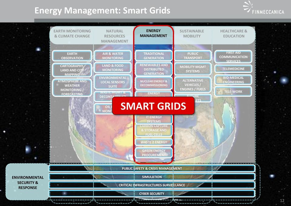 GENERATION NUCLEAR & DECOMMISSIONING EFFICIENCY AND SERVICE OIL & GAS SMART MONITORING GRIDS GRIDS IT SYSTEMS CARBON CAPTURE & STORAGE AND FUEL CELLS WASTE 2 GREEN PROCUREMENT PUBLIC TRANSPORT