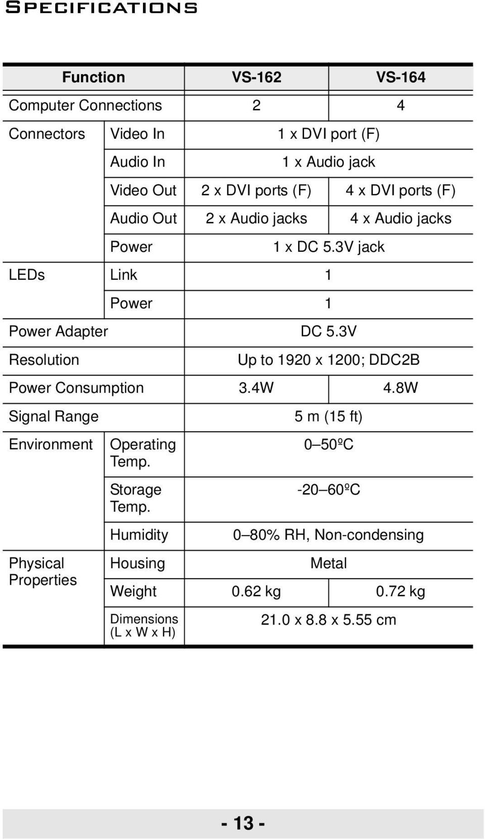 3V Resolution Up to 1920 x 1200; DDC2B Power Consumption 3.4W 4.8W Signal Range 5 m (15 ft) Environment Operating Temp.