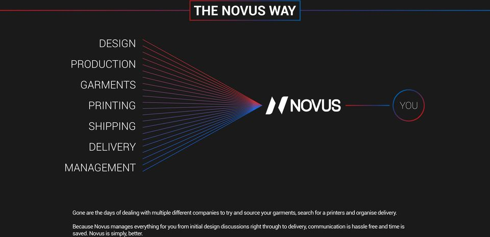 Because Novus manages everything for you from initial design discussions right
