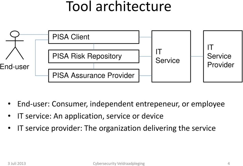 entrepeneur, or employee IT service: An application, service or device IT