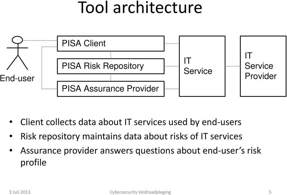 end-users Risk repository maintains data about risks of IT services Assurance