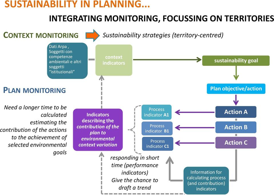 istituzionali context indicators sustainability goal PLAN MONITORING Plan objective/action Need a longer time to be calculated estimating the contribution of the actions to the