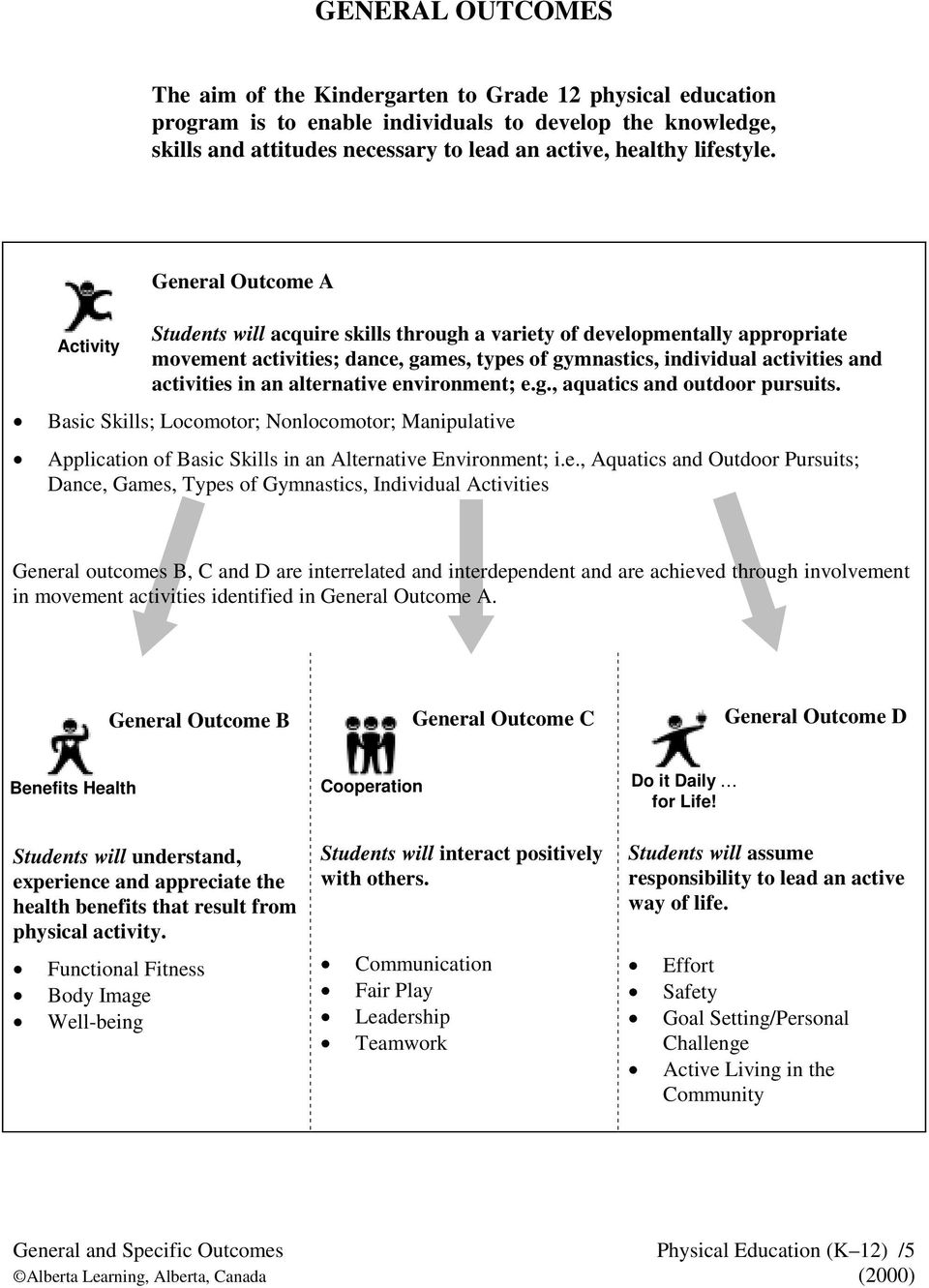 General Outcome A Activity Students will acquire skills through a variety of developmentally appropriate movement ; dance, games, types of gymnastics, individual and in an alternative environment; e.