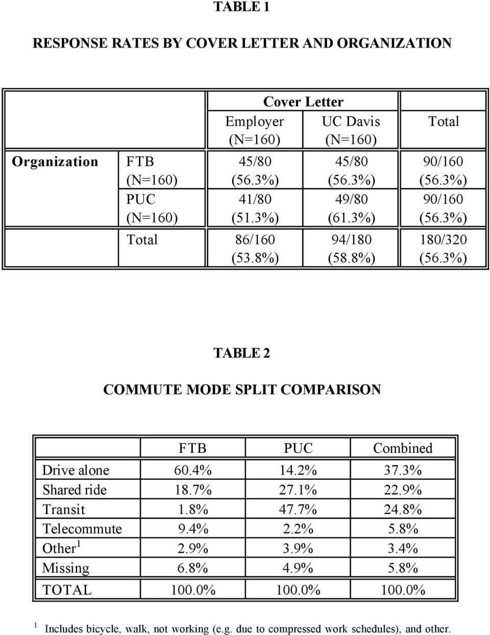 3%) TABLE 2 COMMUTE MODE SPLIT COMPARISON FTB PUC Combined Drive alone 60.4% 14.2% 37.3% Shared ride 18.7% 27.1% 22.9% Transit 1.8% 47.7% 24.
