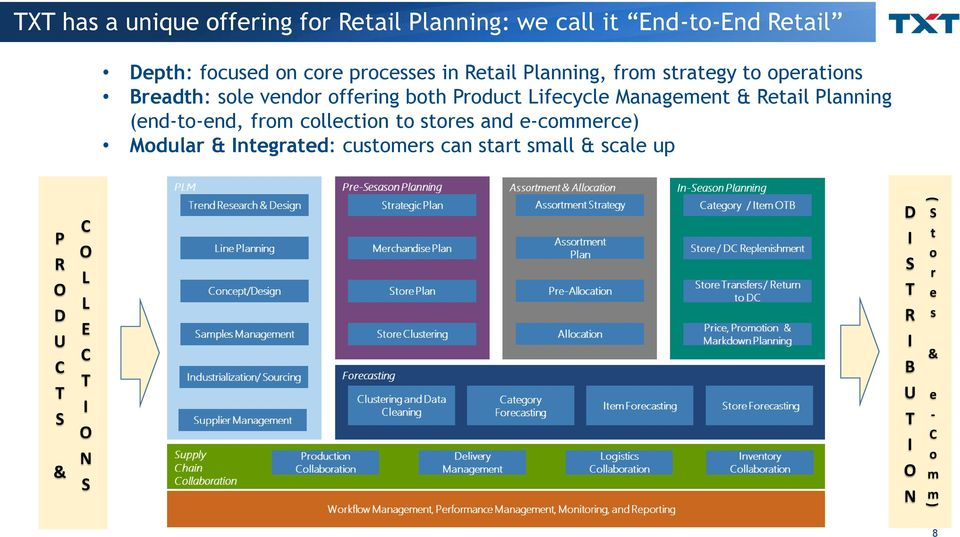 & Retail Planning (end-to-end, from collection to stores and e-commerce) Modular & Integrated: customers can