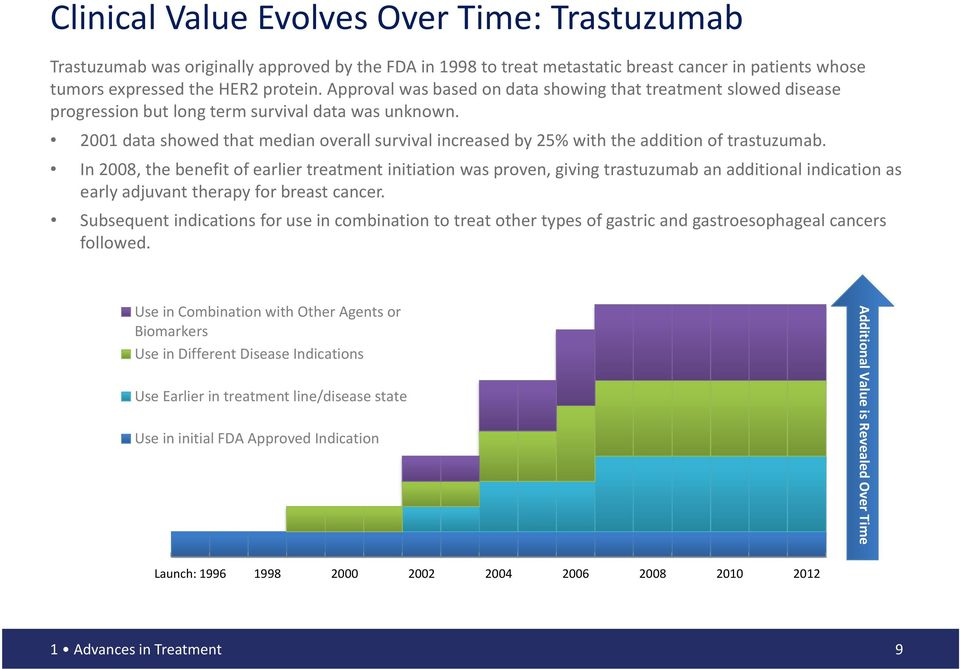 2001 data showed that median overall survival increased by 25% with the addition of trastuzumab.