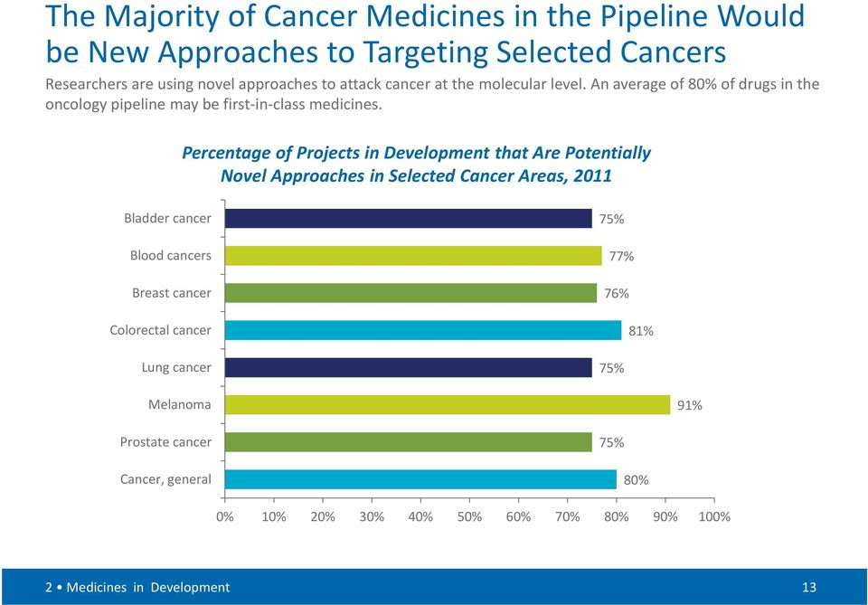 Percentage of Projects in Development that Are Potentially Novel Approaches in Selected Cancer Areas, 2011 Bladder cancer Blood cancers Breast