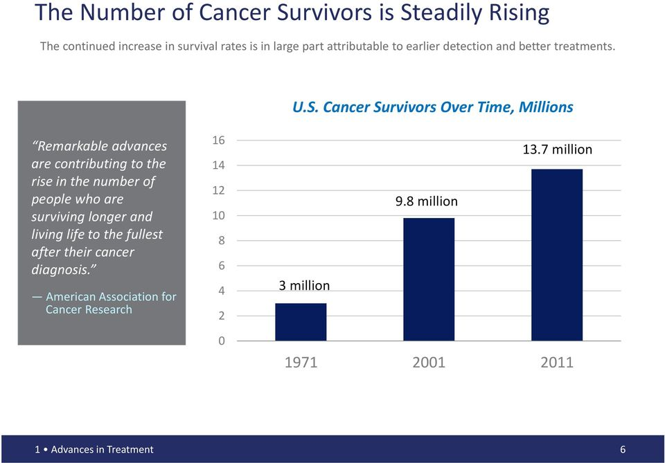 Cancer Survivors Over Time, Millions Remarkable advances are contributing to the rise in the number of people who are