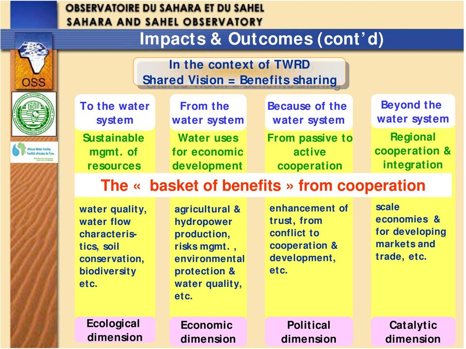 «basket of benefits» from cooperation water quality, water flow characteristics, soil conservation, biodiversity etc.