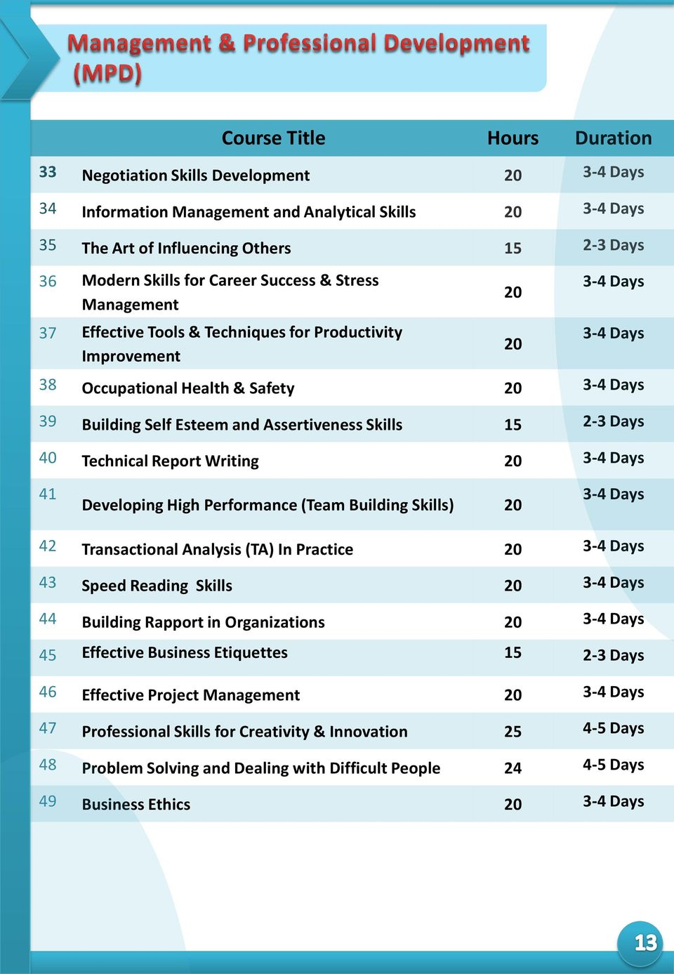 Writing 41 Developing High Performance (Team Building Skills) 42 Transactional Analysis (TA) In Practice 43 Speed Reading Skills 44 Building Rapport in Organizations 45 Effective Business