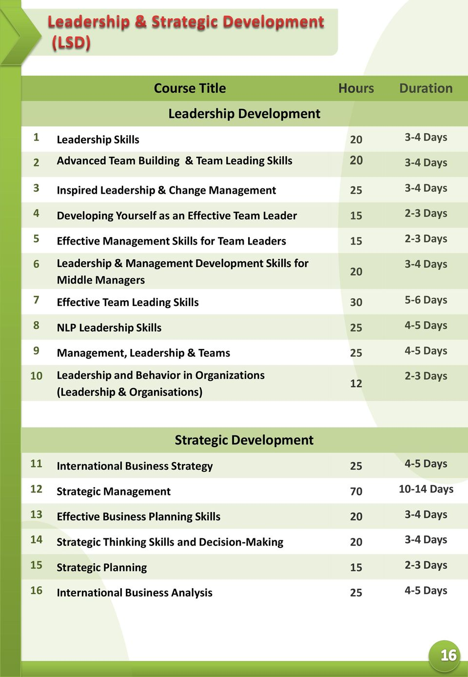 Days 8 NLP Leadership Skills 25 4-5 Days 9 Management, Leadership & Teams 25 4-5 Days 10 Leadership and Behavior in Organizations (Leadership & Organisations) 12 2-3 Days Strategic Development 11