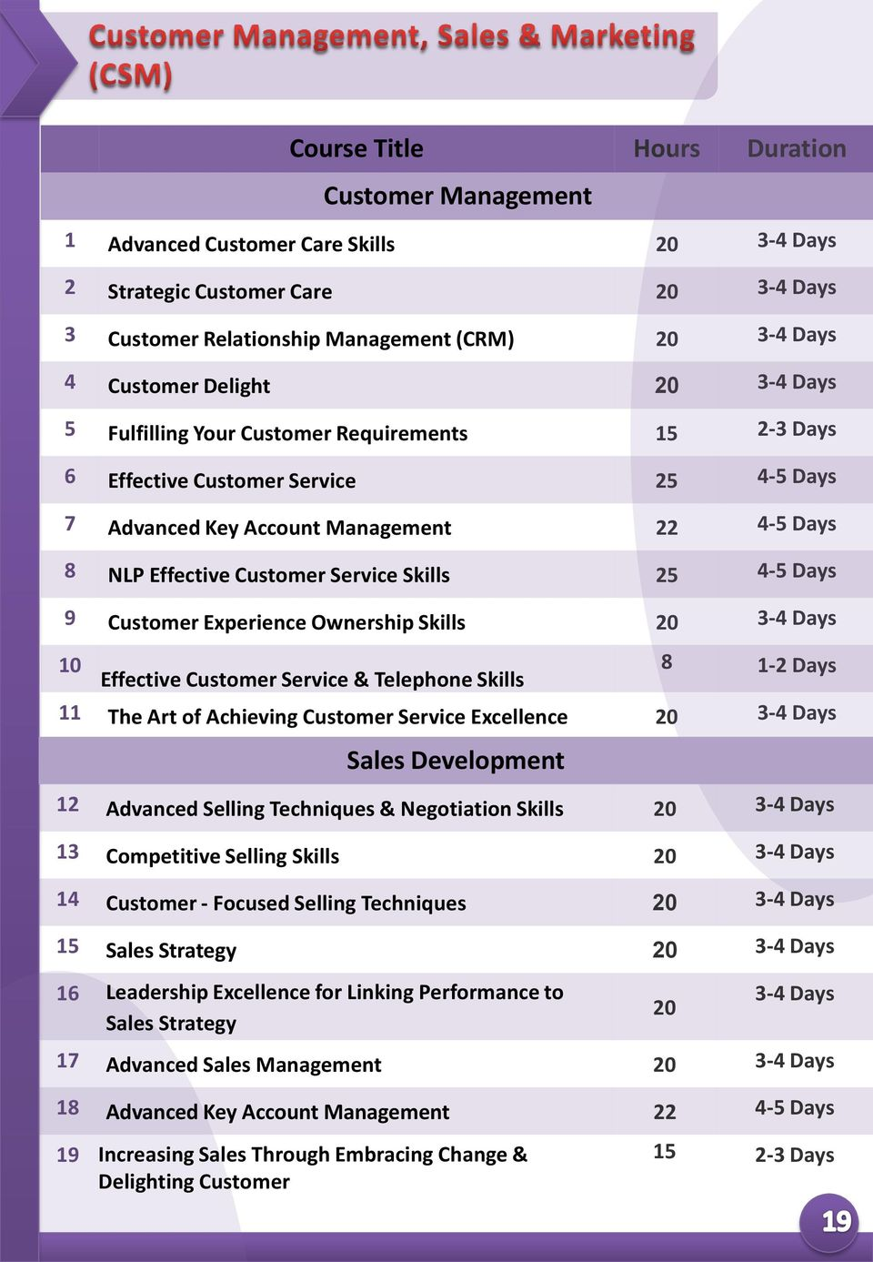 Skills 10 Effective Customer Service & Telephone Skills 8 1-2 Days 11 The Art of Achieving Customer Service Excellence Sales Development 12 Advanced Selling Techniques & Negotiation Skills 13