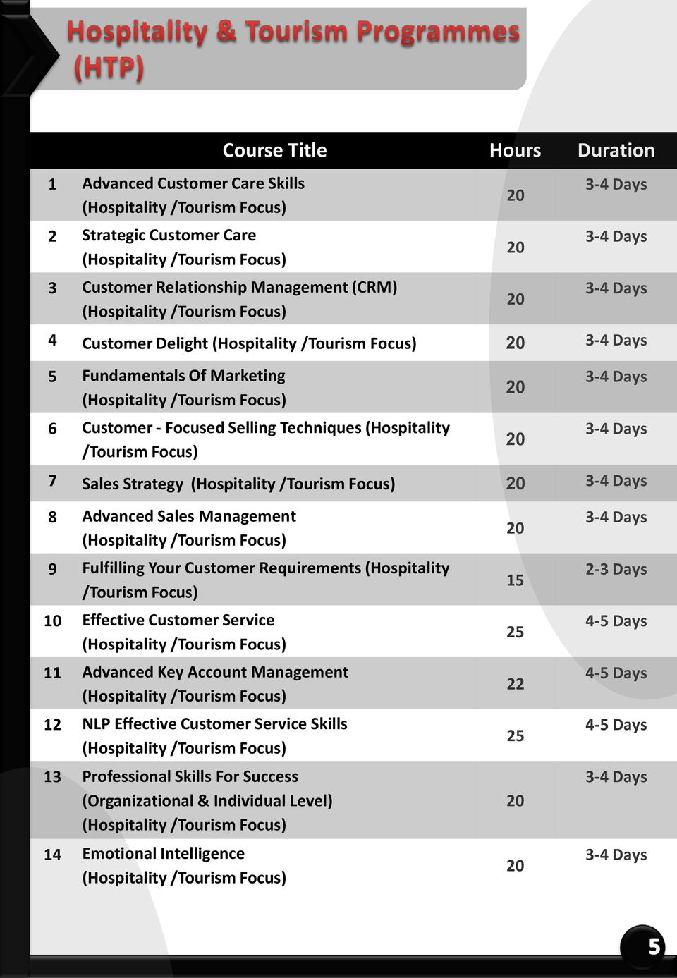 Strategy (Hospitality /Tourism Focus) 8 Advanced Sales Management (Hospitality /Tourism Focus) 9 Fulfilling Your Customer Requirements (Hospitality /Tourism Focus) 10 Effective Customer Service