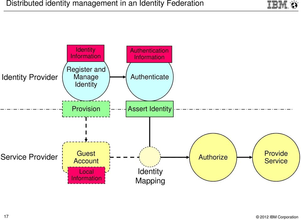 Manage Identity Authenticate Provision Assert Identity Service Provider