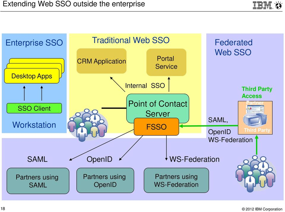 FSSO Federated Web SSO SAML, OpenID WS-Federation Third Party Access Partner Third Party