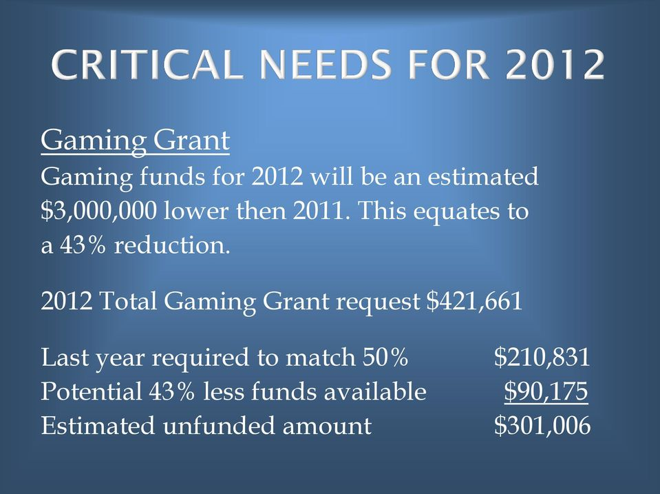 2012 Total Gaming Grant request $421,661 Last year required to match