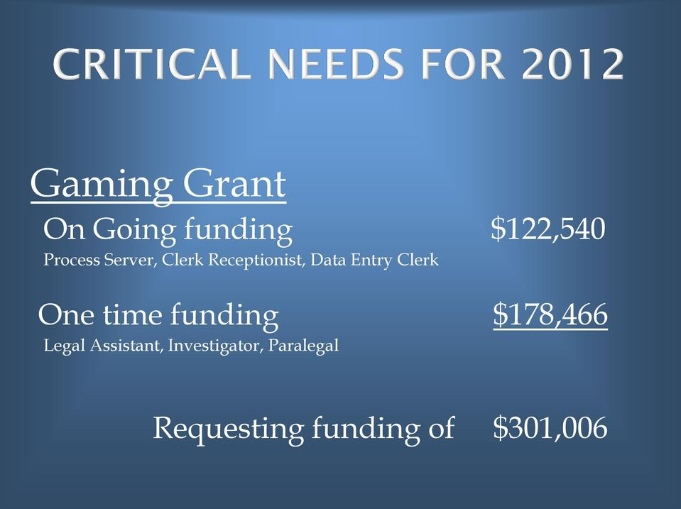 One time funding $178,466 Legal Assistant,