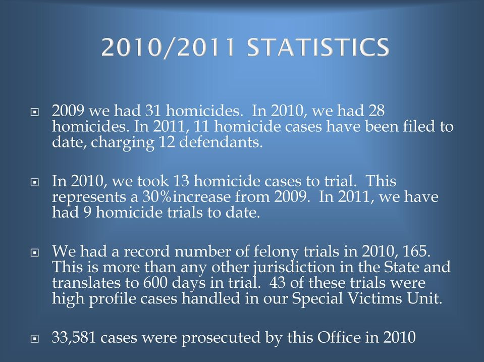 We had a record number of felony trials in 2010, 165.