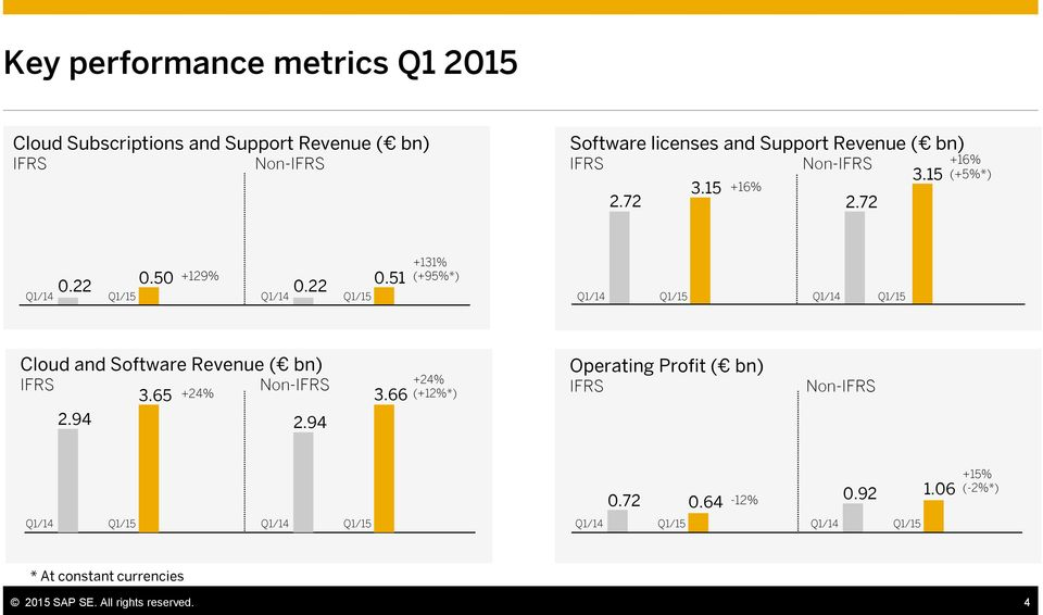 50 +129% 0.22 Q1/14 Q1/15 0.51 +131% (+95%*) Q1/14 Q1/15 Q1/14 Q1/15 Cloud and Software Revenue ( bn) IFRS Non-IFRS 3.65 +24% 2.94 2.